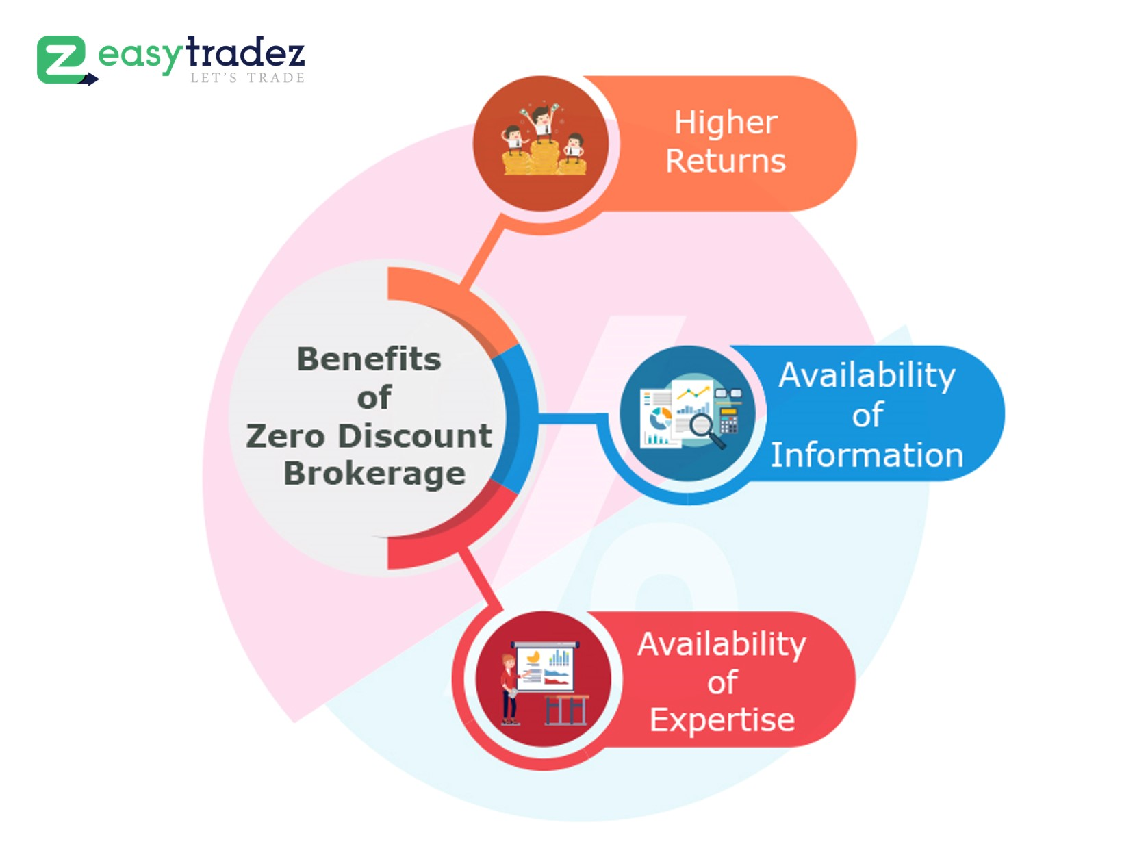 How Can You Benefit from Zero Brokerage in India?