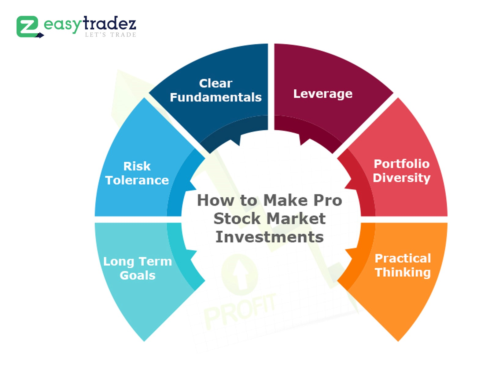 How to Make Pro Stock Market Investments