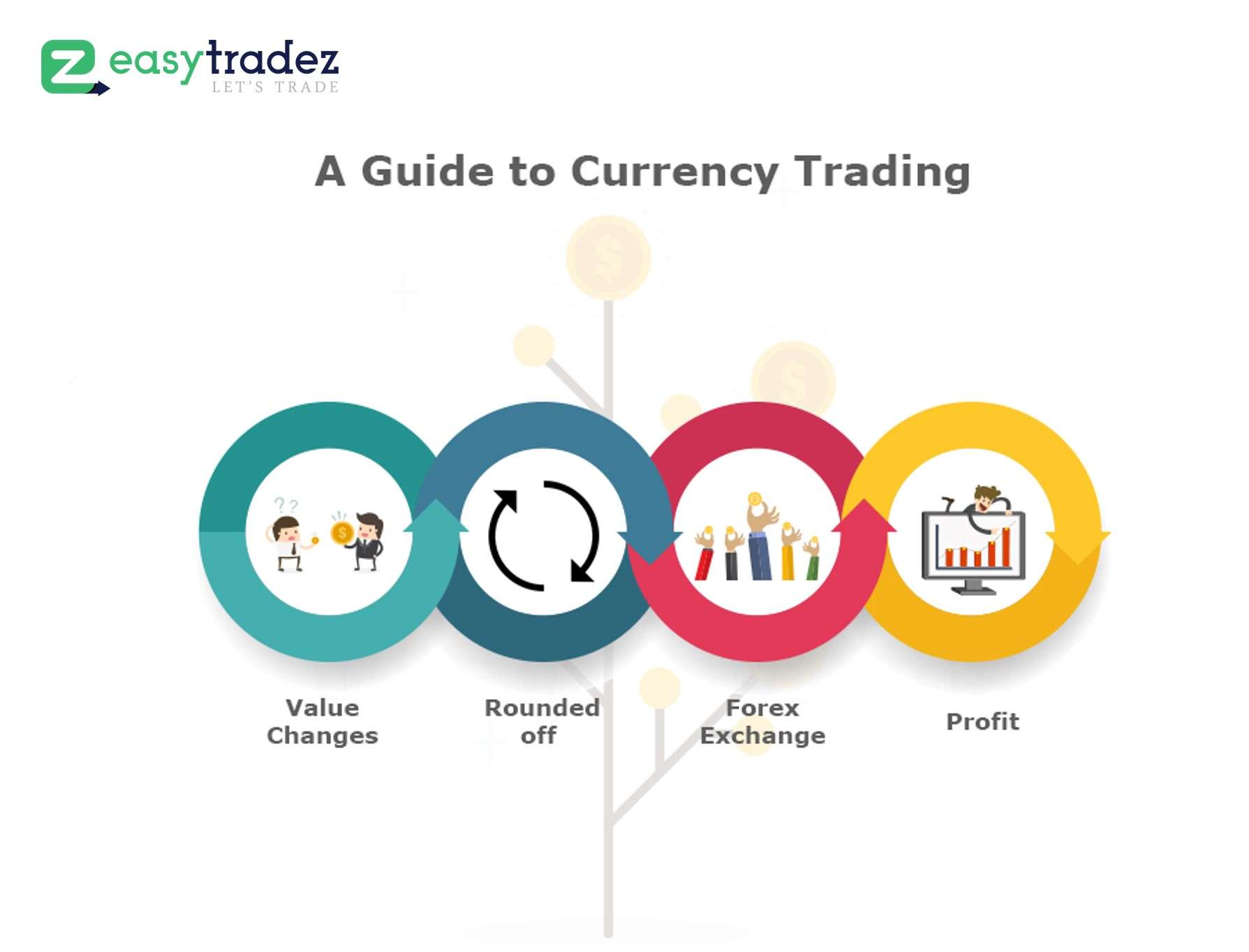 How Foreign Exchange Market Functions – A Guide to Currency Trading