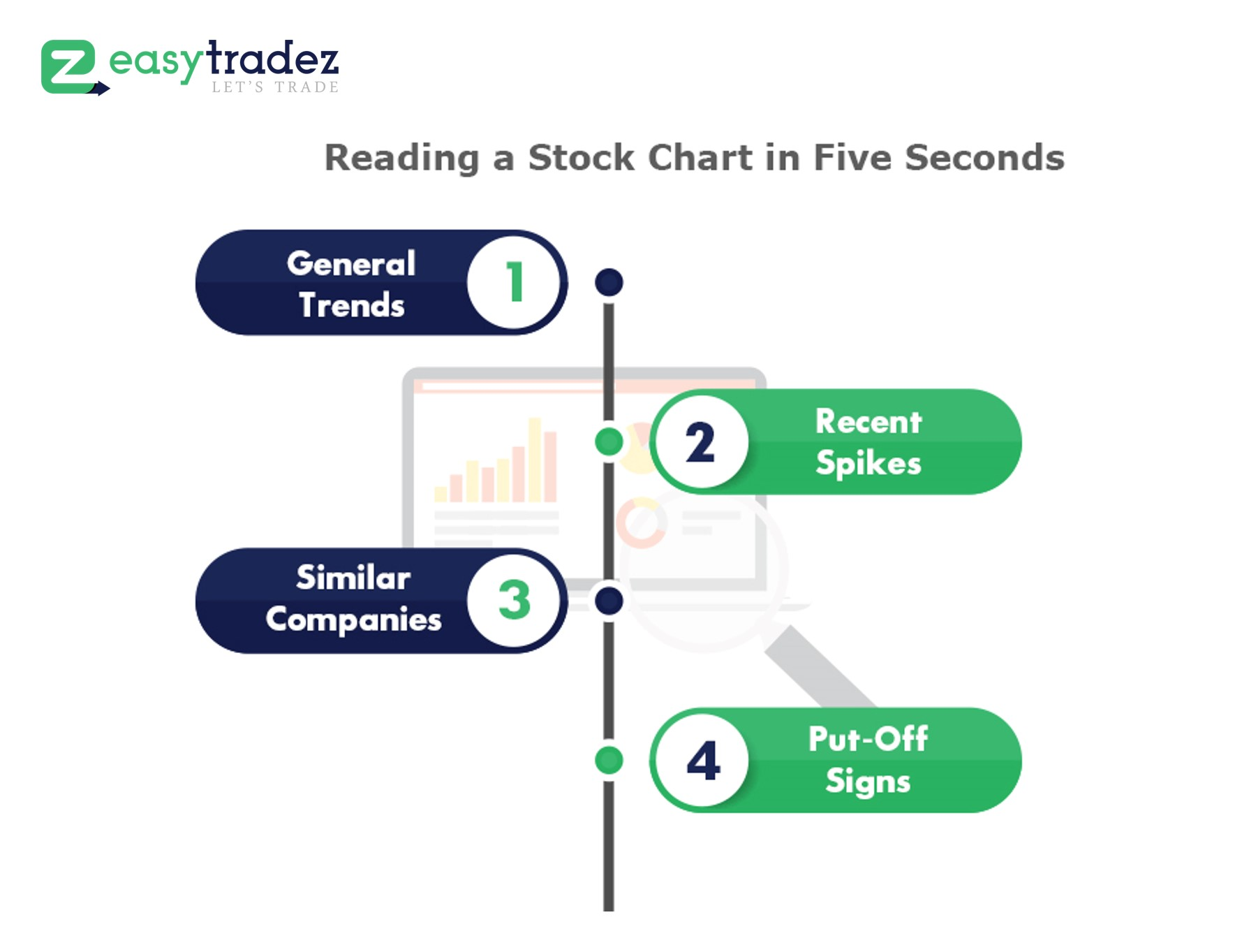 Technical Analysis of Stocks – How to Read a Stock Chart in 5 Seconds
