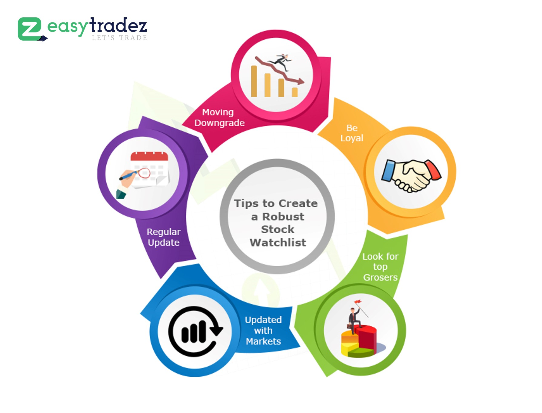 5 Tips to Create a Robust Stock Watchlist for your Favourite Stocks