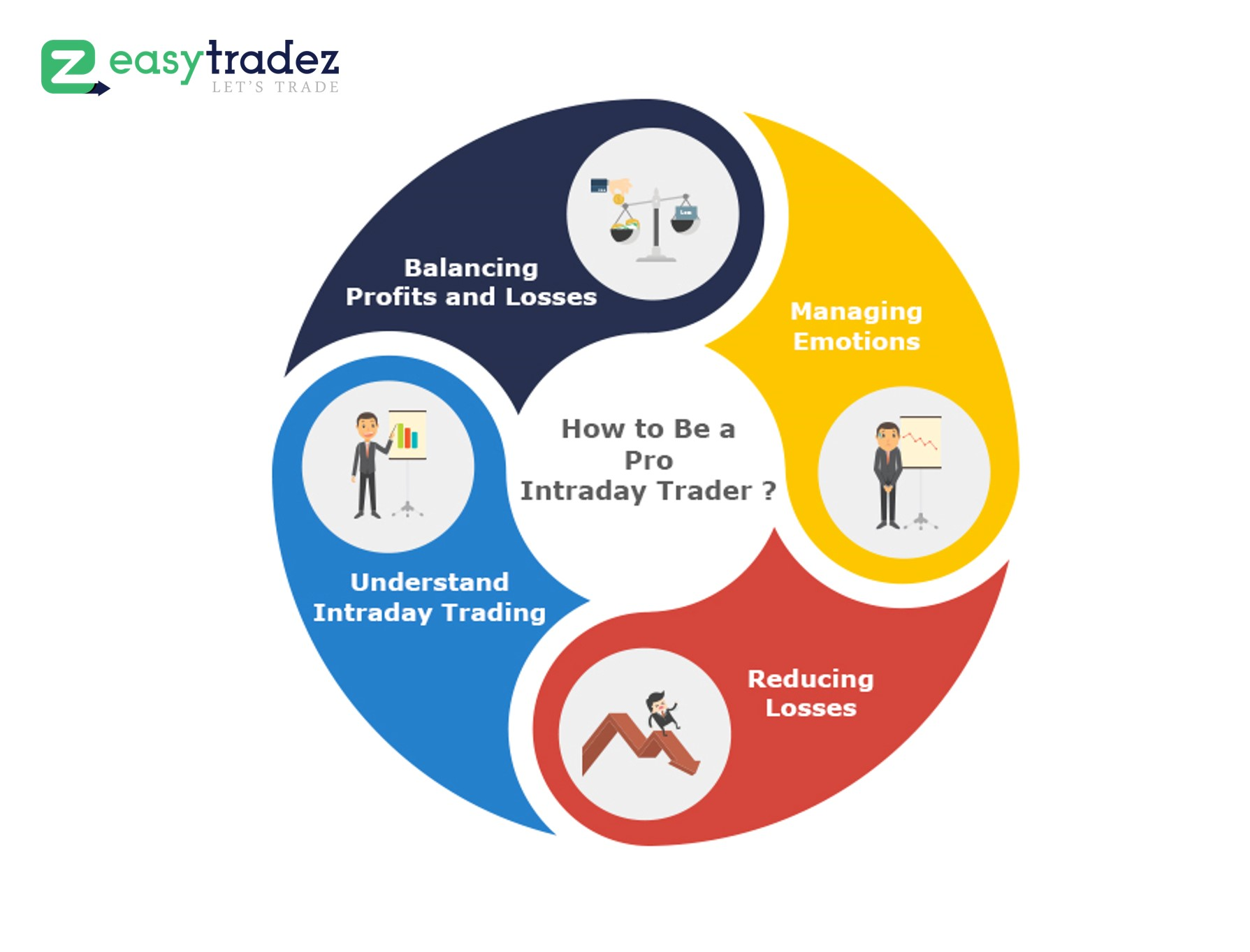 How to Be a Pro Intraday Trader