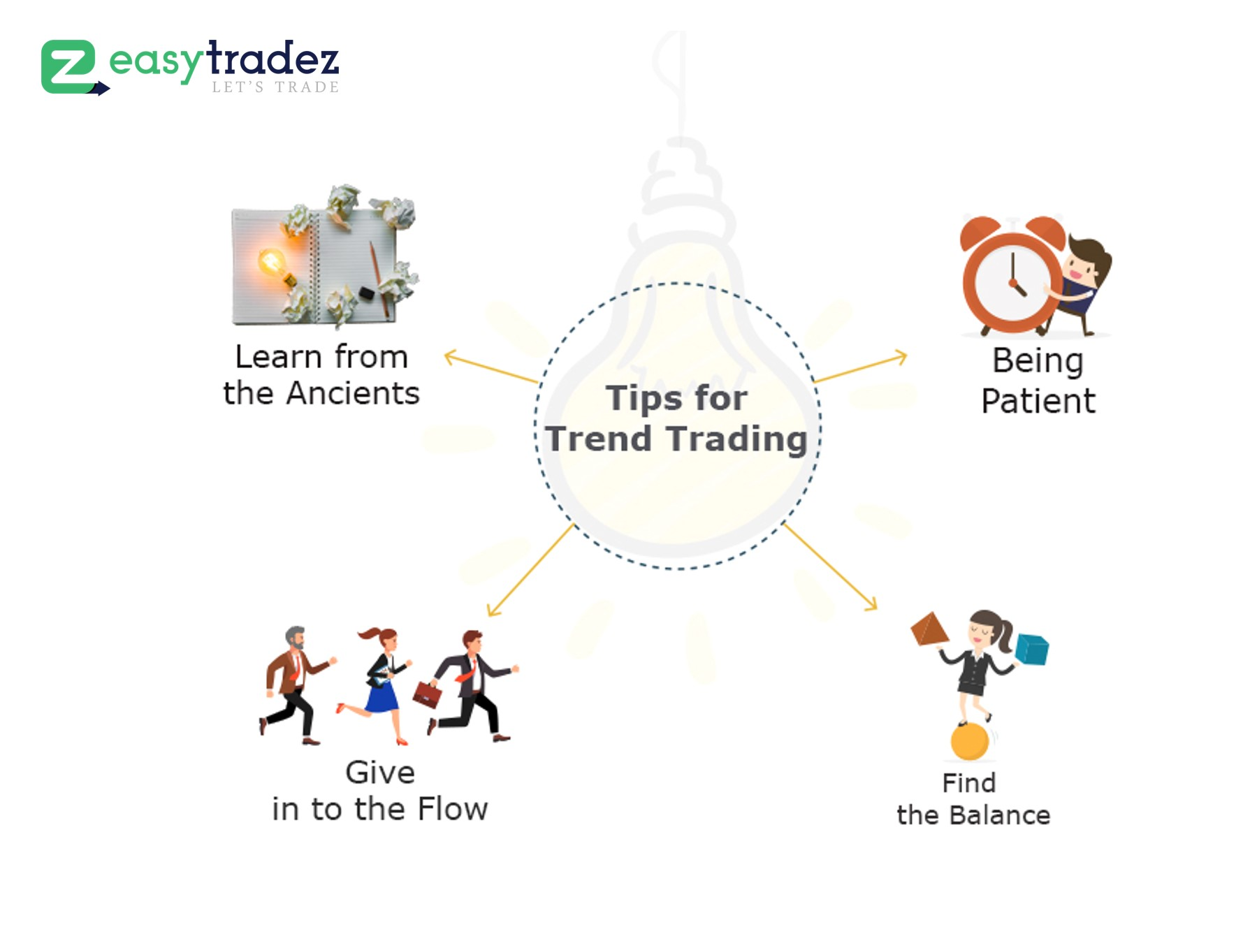 4 Tips and Tricks that Can Help Convert Trend Trading into an Art Form